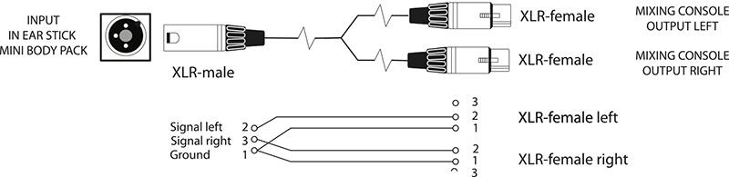 In Ear Monitoring: Kopfhörerverstärker & Peripherie - Fischer Amps - DE